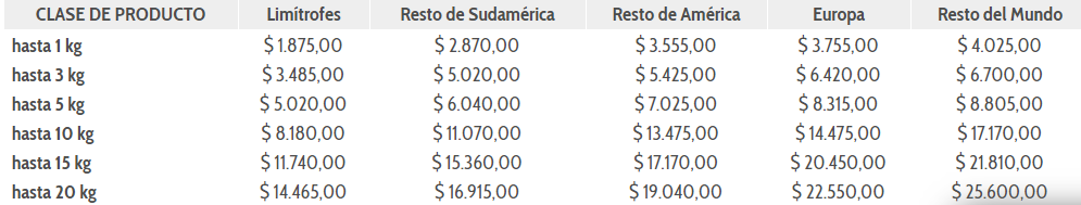 Como Enviar Un Paquete Por Correo Argentino
