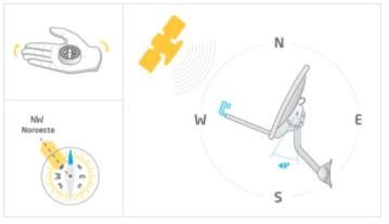 Como Instalar Una Antena De Directv